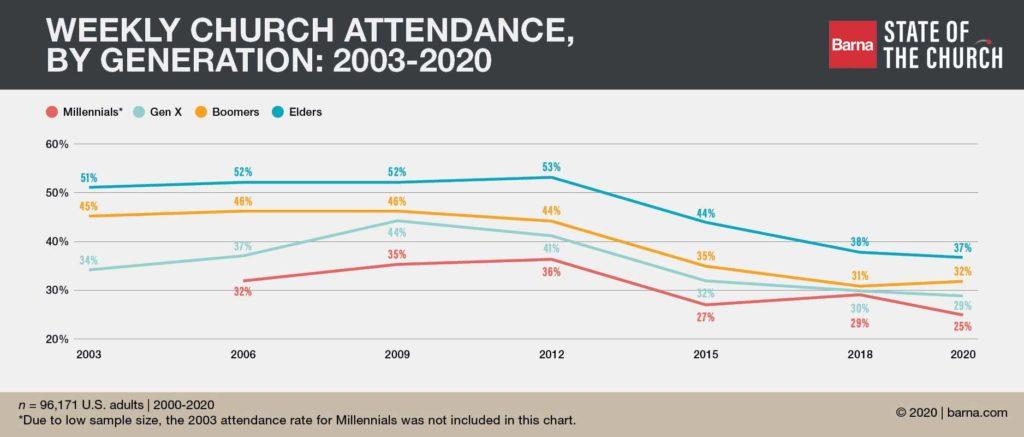 Barna, church attendance by generation